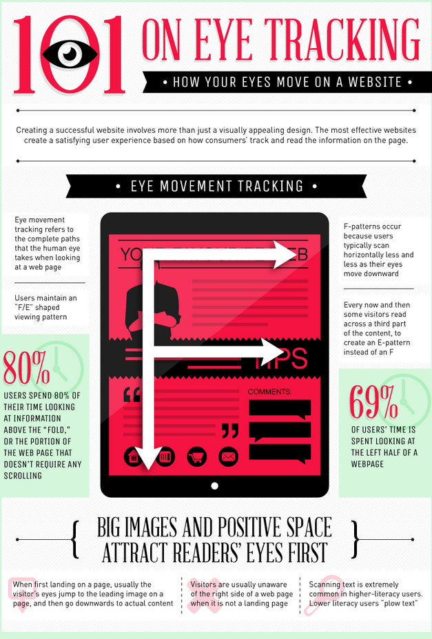 How Our Eyes Move on a Website