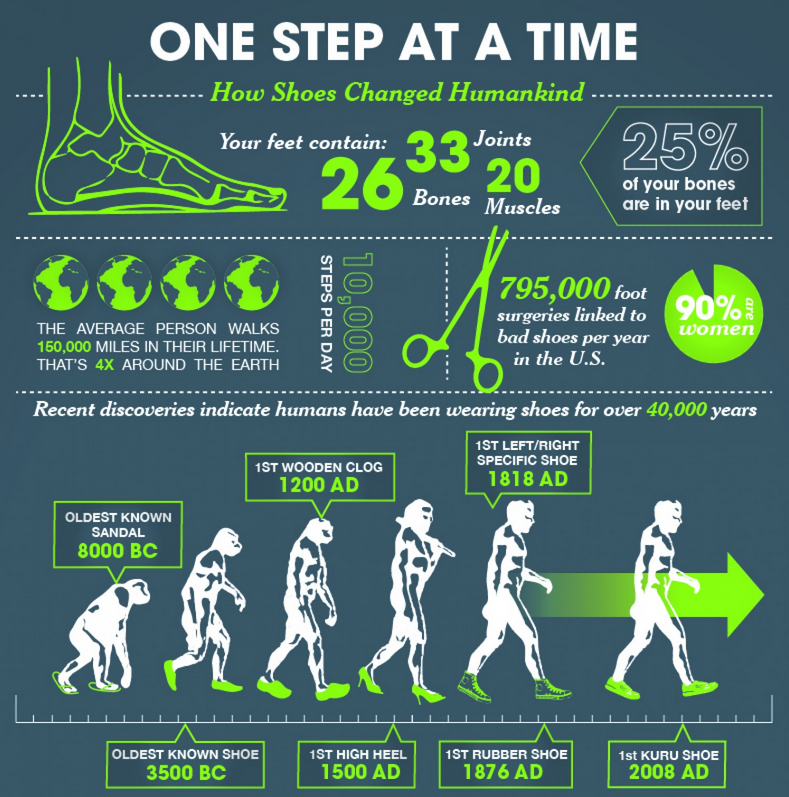 One Step at a Time - How Shoes Changed Humankind