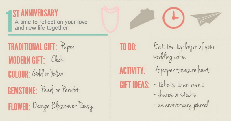 The Wedding Anniversary Gift Guide