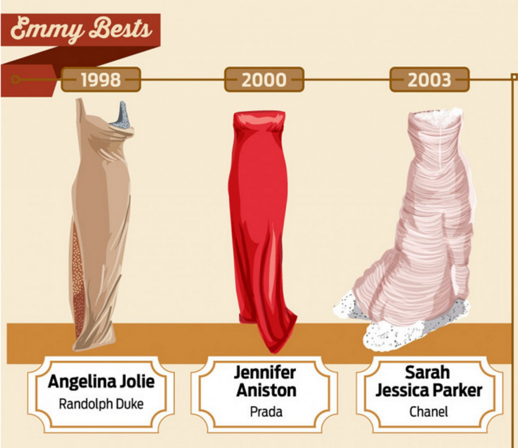 Emulating the Emmys: Red Carpet Fashion Tips